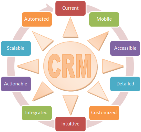 crm for service industry What Role Does Software Play In The Field Service Industry? Part 2 ...